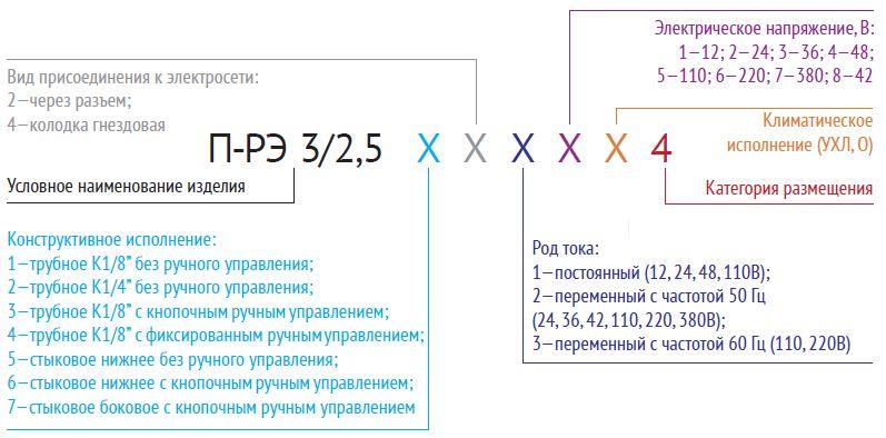Таблица Пневмораспределители П-РЭЗ-25